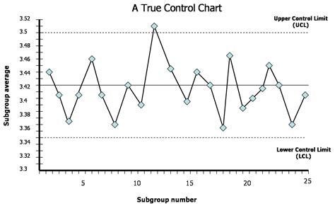 what is a control chart youtube