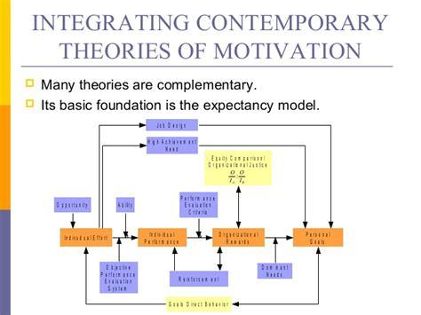 contemporary theories contemporary theories of motivation
