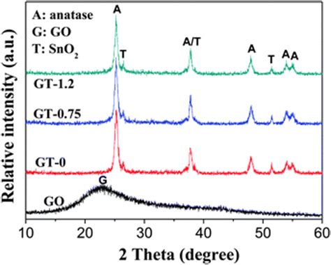 xrd pattern graphene oxide enhanced photovoltaic performance of dye sensitized solar