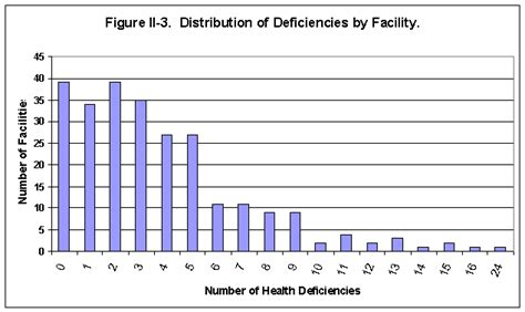 nursing facilities staffing residents and facility deficiencies nh final chapter ii