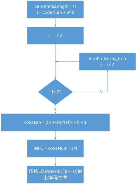 1 Floor Log2 N - 指数哥伦布编码 taigacomplex 博客园