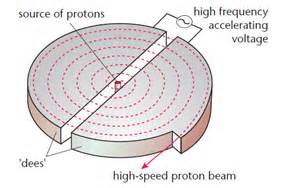 How Does Proton Therapy Work Protons History