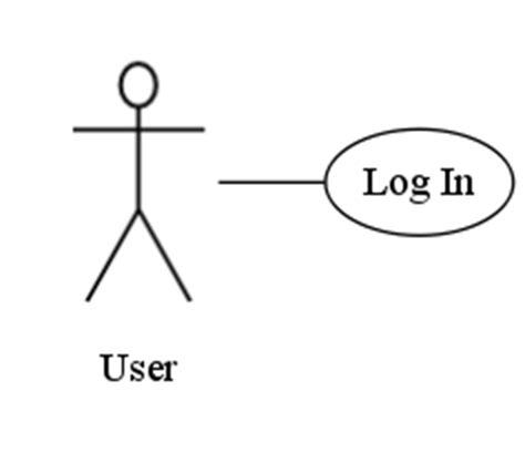 uml  case diagrams graphviz code  martin