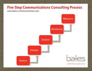Communication Consultant by Leadership Team Consulting Communication Strategy Leadership Team Development