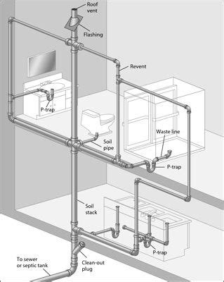 bathroom layout names this diagram of a typical dwv system is called a plumbing