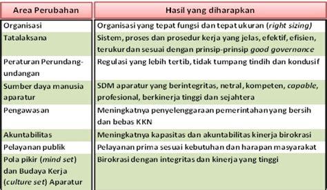 Revitalisasi Administrasi Negara Reformasi Birokrasi latar belakang reformasi birokrasi