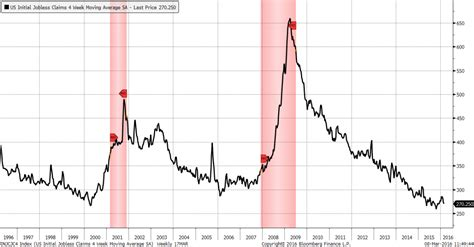 jobless claims alfred woody s kewl blog 椼森 mar 14 2016