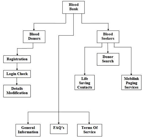 Bank Management payment system license information bank sentral republik