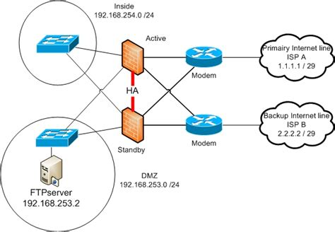 isp network diagram ftpserver in dmz dual isp firewalling cisco support