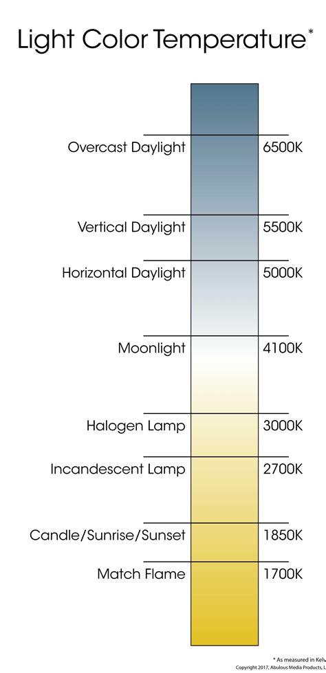 led light color temperature led color temperature chart thevillas co