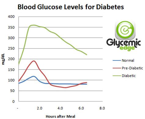 printable chart  blood sugar levels diabetes