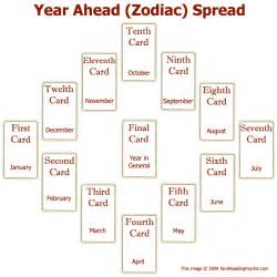 tarot spreads the year ahead tarot card spread tarot reading psychic beliefs