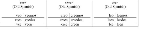 boat definition past tense verbs spanish linguist page 2