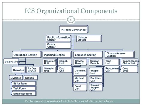 which ics section manages the base nims ics bcp omg