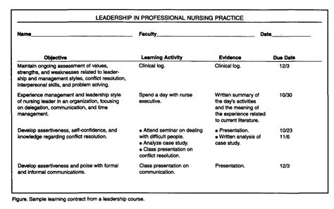 Use Of Learning Contracts In A Rn To Bsn Leadership Course Nursing Contract Template