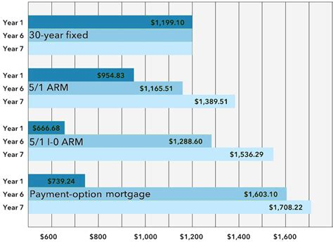 pay option adjustable rate mortgage calculator