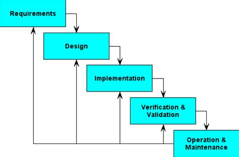 design requirements meaning software development the waterfall model