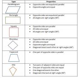 quadrilaterals and their properties free homework help