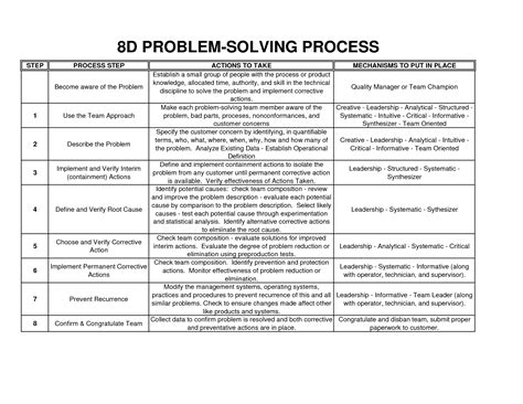 8d problem solving template 15 best images of step 8 worksheets multi step word