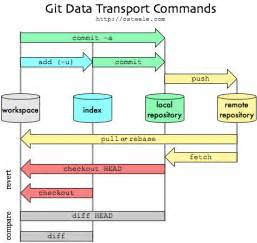 git simple workflow what are the differences between quot git commit quot and quot git