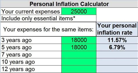 inflation calculator template inflation calculator template the retirement calculator