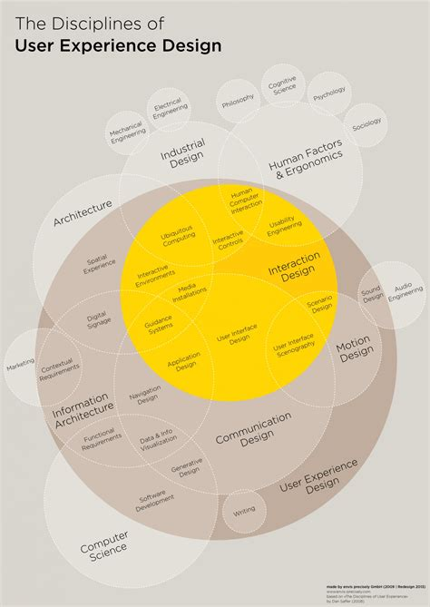 ux design process diagram the disciplines of user experience design visual ly