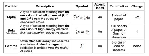 nuclear symbol for proton showing post media for alpha particle symbol www