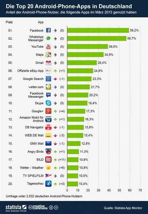 top 20 best android apps 2015 app rangliste das sind die beliebtesten apps der deutschen androidmag de