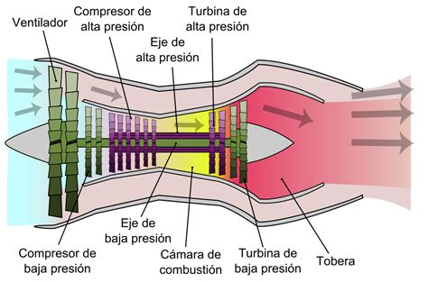 jet engine sections turbofan engine schematic get free image about wiring