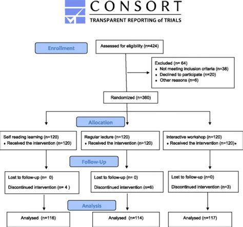 consort flowchart flow diagram consort images how to guide and refrence