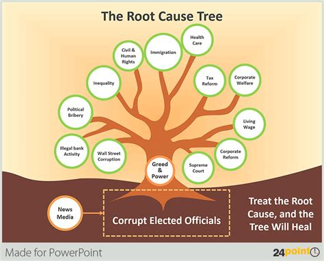 Tree Diagrams For Your Powerpoint Presentations Root Cause Analysis Powerpoint