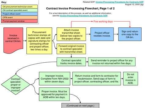 accounts payable procedures flowchart invoice processing flowchart free printable invoice