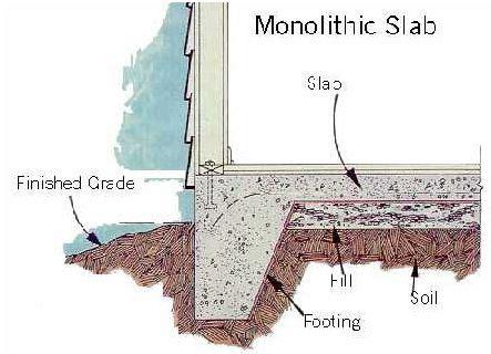 concrete slab diagram concrete footings for a detached garage building