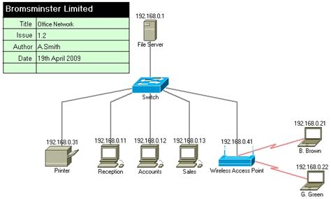 ip network diagram image gallery ip address diagram