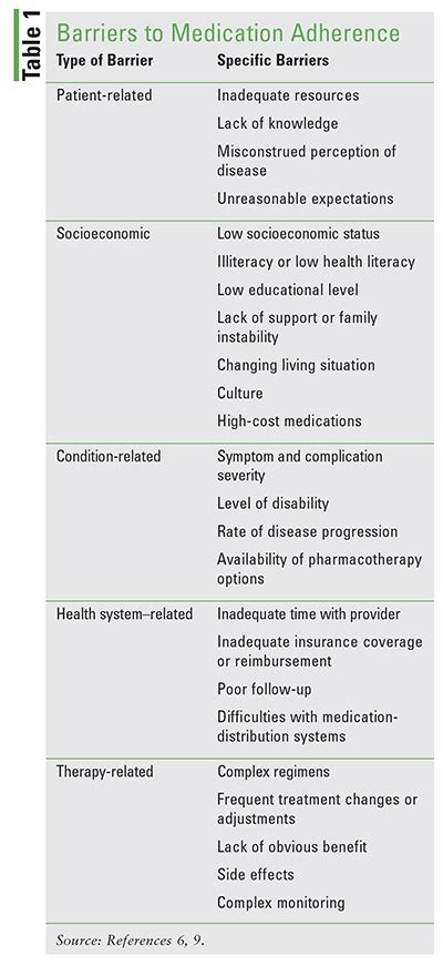 lesson medication adherence  patients  type  diabetes