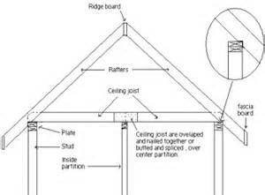 roof framing methods