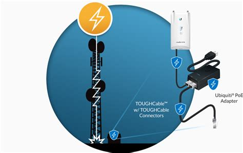 Ubiquiti Toughcable Pro Level 1 Outdoor Cat5e Cable 1000 29695 Wa ubiquiti tc pro tough cable outdoor shielded ethernet cable techbuy australia