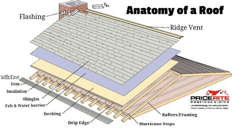 Anatomy Of A Roof Price Rite Roofing Siding