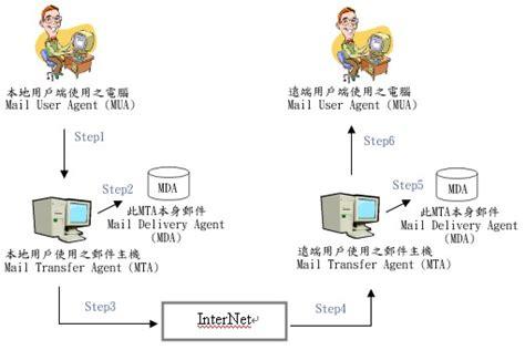 Paper Flow Chart - 簡易 mail server 在 fedora 2 上面架設 postfix