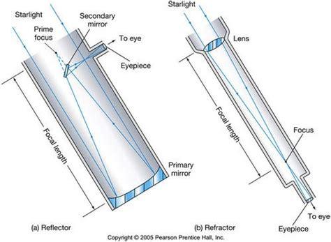 telescope diagram pin by kimi maeda on planet hopping