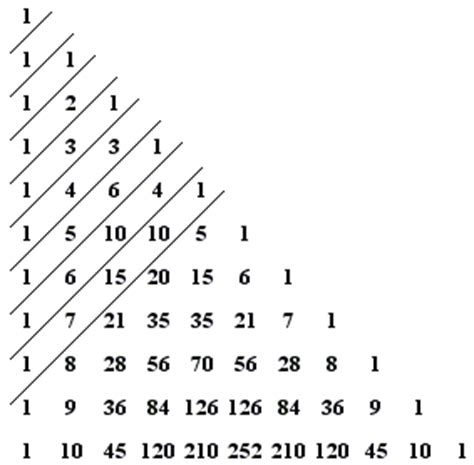 triangle pattern of numbers in c patterns in pascal s triangle