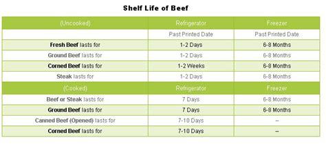 Shelf Of Ground Beef by Beef Shelf The Best Shelf Design