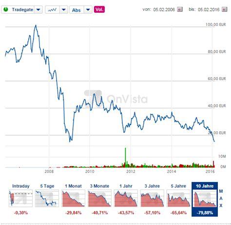 Deutsche Bank Aktie Onvista Comdirect Hotline
