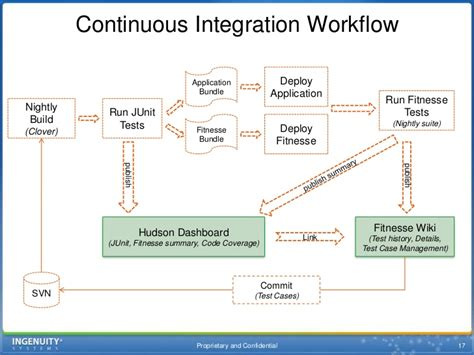 continuous integration workflow continuous integration using hudson and fitnesse at