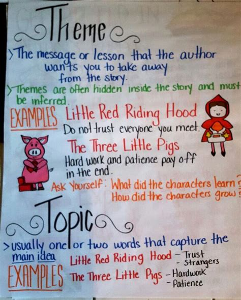 theme definition for 3rd grade topic vs theme anchor chart englishlanguagearts reading