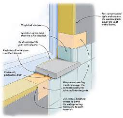 waterproofing a window in a tiled shower homebuilding