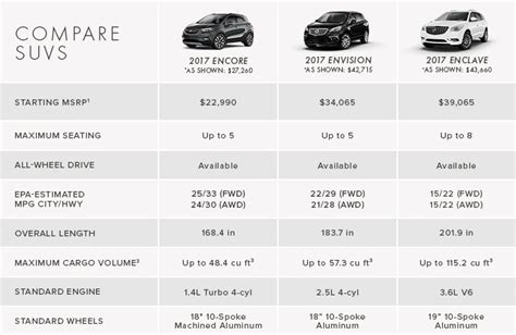 suv comparison chart suv cargo capacity comparison autos post