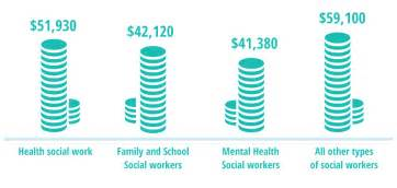 What Is The Outlook For A Social Worker by Social Work Overview Facts About The Degrees And