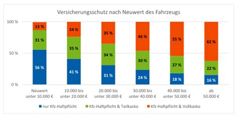 Kfz Versicherung Günstiger Ab 23 by Kfz Versicherung Nur 23 Prozent Der Pkw 252 Ber 15 Jahre Mit