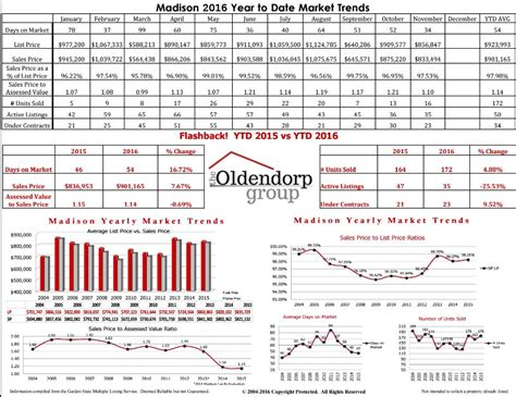 market reports real estate market reports  madison